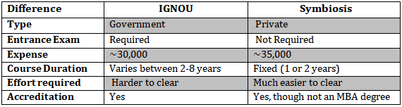 IGNOU vs Symbiosis Distance MBA - Which is better?