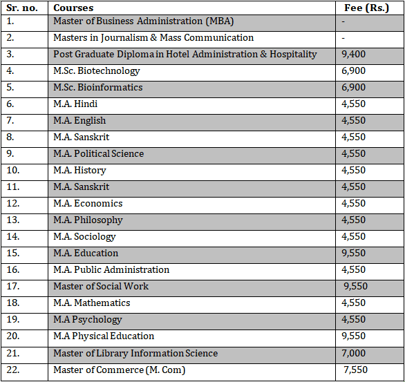 EIILM University Distance learning fee table