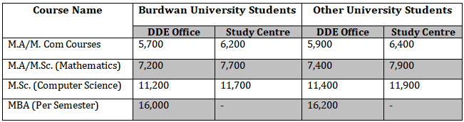 University of Burdwan Fee Table