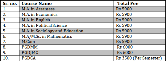 Dibrugarh University distance education fee table