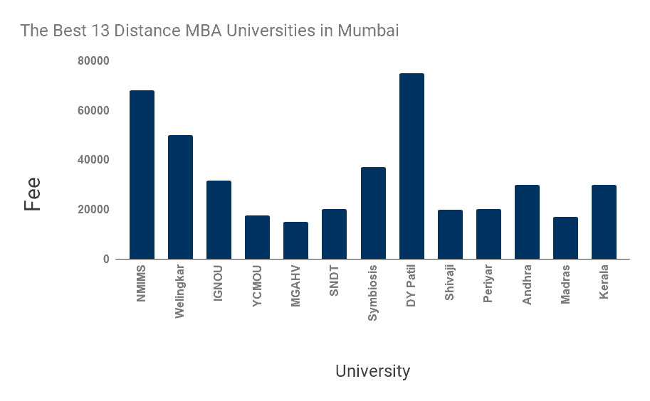 best distance mba options in Mumbai