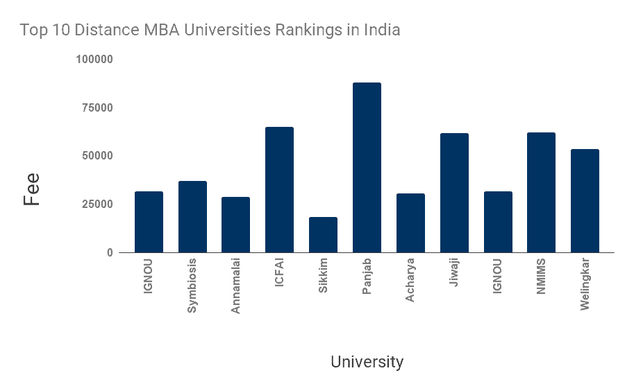 top distance mba options in India