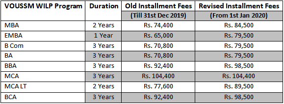 VOU Distance MBA Installment Fee Structure 2020