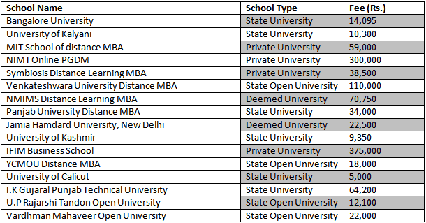 Distance MBA Fee Structure