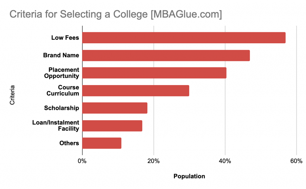 Criteria for Selecting a College - MBAGlue