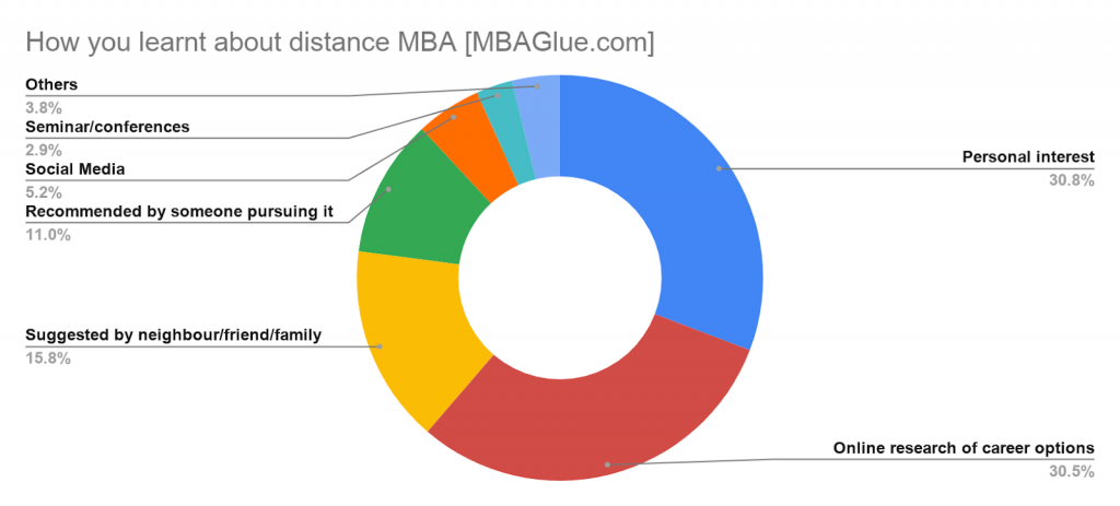 How You Learned about Distance MBA - MBAGlue