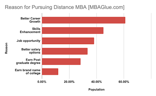 Reasons for Pursuing Distance MBA - MBAGlue.com